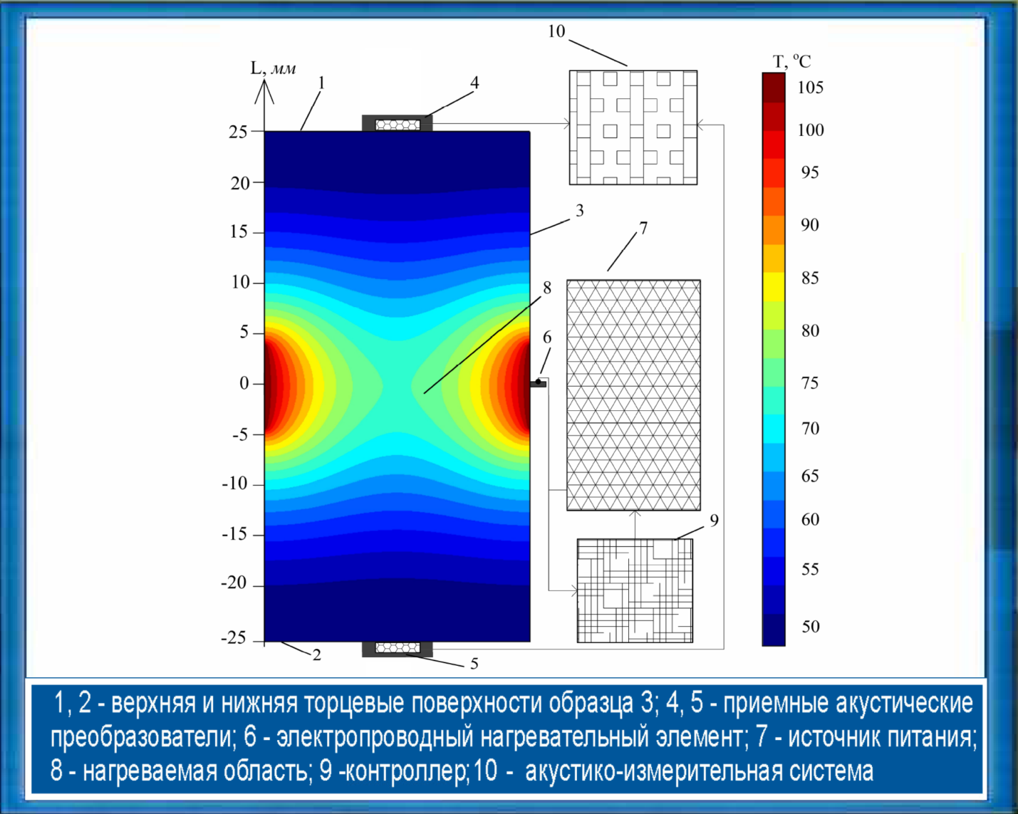 NONDESTRUCTIVE METHOD OF TESTING GEOMATERIAL STRUCTURE AND REGULATIONS COMPLIANCE BY THE METHOD OF THERMALLY STIMULATED ACOUSTIC EMISSION (TSAE)